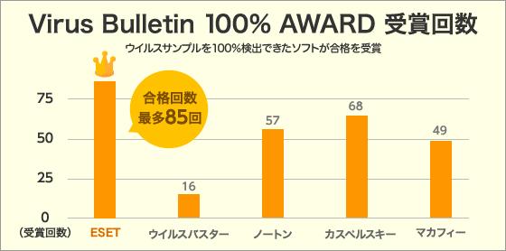 ESETセキュリティソフトウイルス検出率100% AWARD